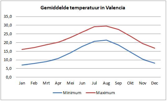 Temperatuur Valencia
